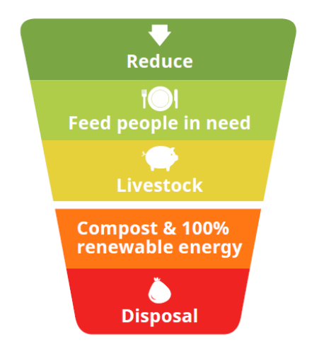 food-waste-pyramid-hierarchy